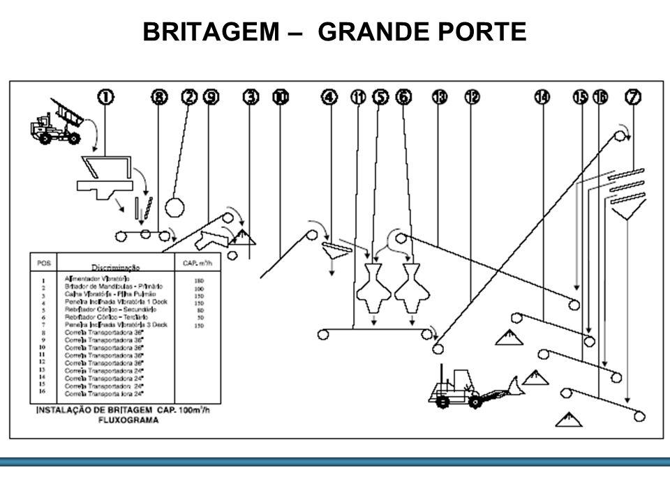 ESTUDOS DE AGREGADOS / 21 BRITAGEM – GRANDE PORTE