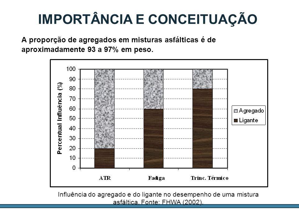 ESTUDOS DE AGREGADOS / 3 IMPORTÂNCIA E CONCEITUAÇÃO A proporção de agregados em misturas asfálticas é de aproximadamente 93 a 97% em peso. Influência