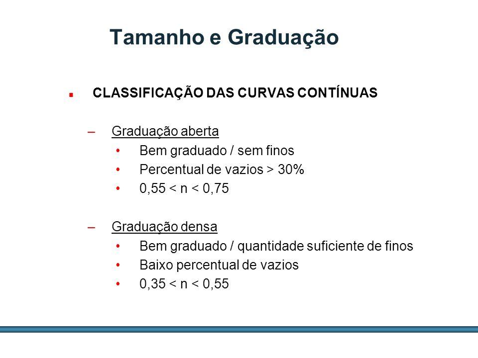 ESTUDOS DE AGREGADOS / 35 CLASSIFICAÇÃO DAS CURVAS CONTÍNUAS –Graduação aberta Bem graduado / sem finos Percentual de vazios > 30% 0,55 < n < 0,75 –Gr