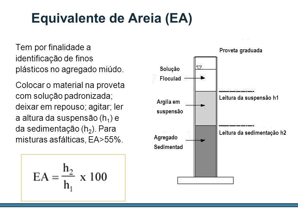 ESTUDOS DE AGREGADOS / 38 Equivalente de Areia (EA) Tem por finalidade a identificação de finos plásticos no agregado miúdo. Colocar o material na pro