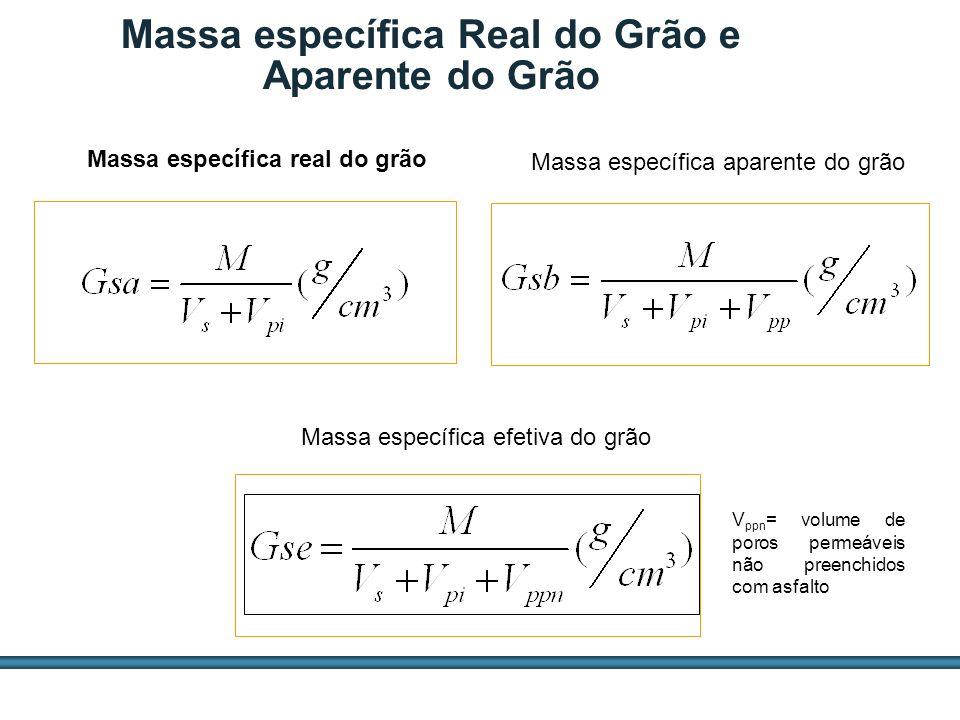 ESTUDOS DE AGREGADOS / 60 Massa específica Real do Grão e Aparente do Grão Massa específica real do grão Massa específica aparente do grão Massa espec
