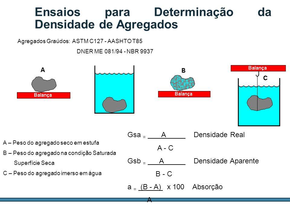 ESTUDOS DE AGREGADOS / 63 Agregados Graúdos: ASTM C127 - AASHTO T85 DNER ME 081/94 - NBR 9937 Gsa = A Densidade Real A - C Gsb = A Densidade Aparente