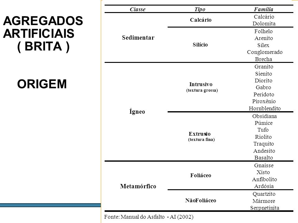 ESTUDOS DE AGREGADOS / 38 Equivalente de Areia (EA) Tem por finalidade a identificação de finos plásticos no agregado miúdo.
