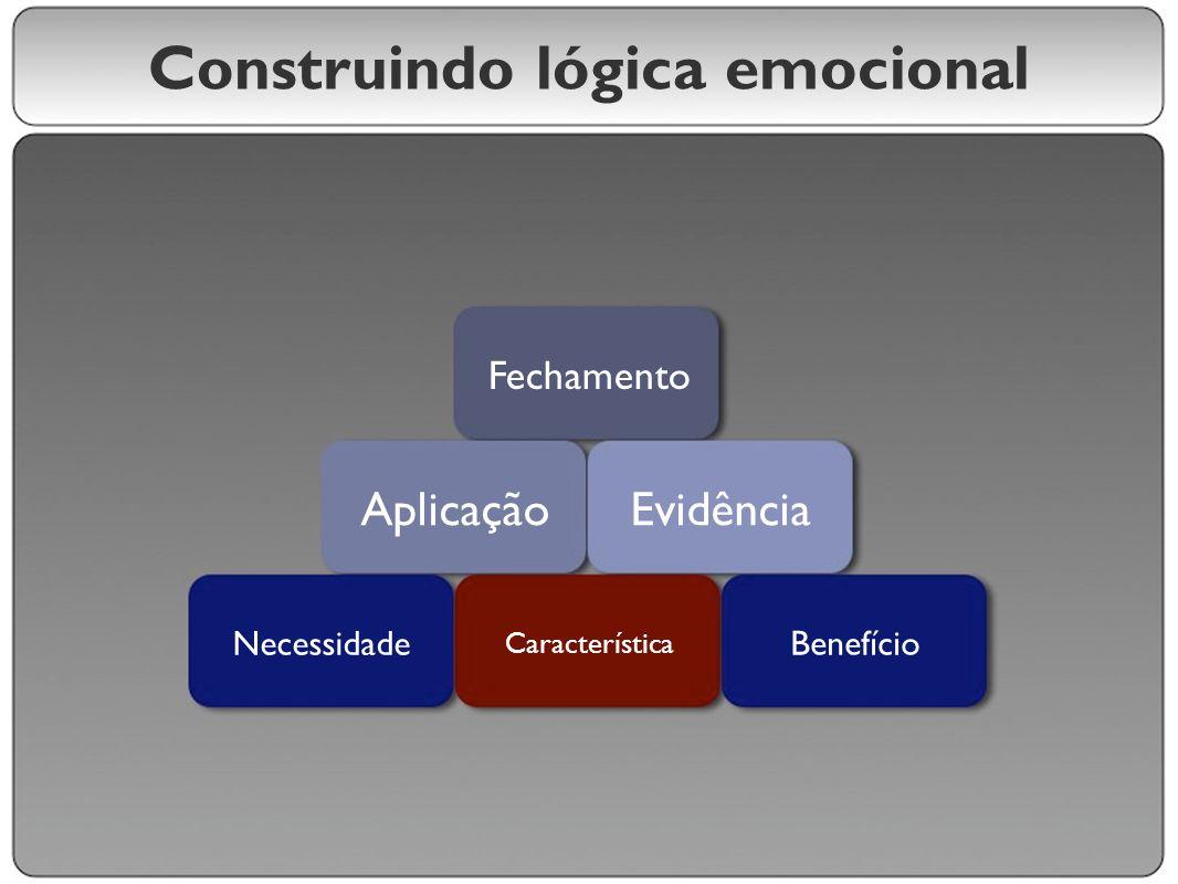 Construindo lógica emocional Necessidade Característica Benefício AplicaçãoEvidência Fechamento