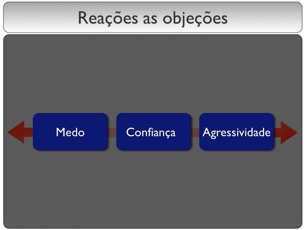 Reações as objeções MedoConfiançaAgressividade