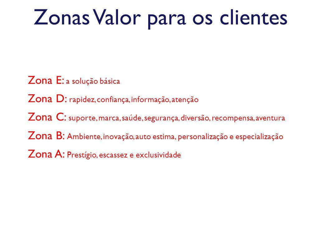 Zonas Valor para os clientes Zona E: a solução básica Zona D: rapidez, confiança, informação, atenção Zona C: suporte, marca, saúde, segurança, divers