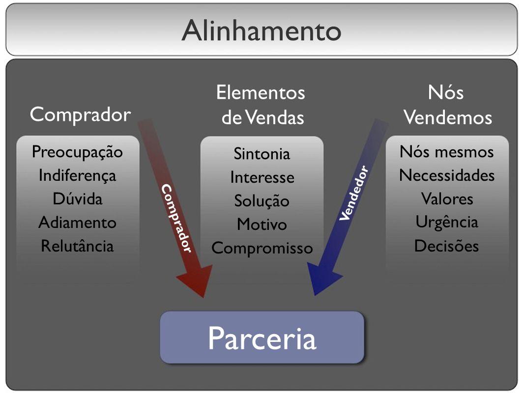 Alinhamento Comprador Elementos de Vendas Nós Vendemos Preocupação Indiferença Dúvida Adiamento Relutância Sintonia Interesse Solução Motivo Compromis