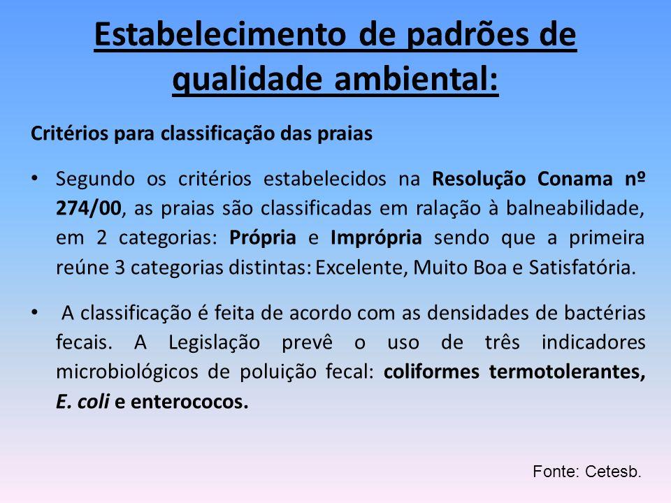 Critérios para classificação das praias Segundo os critérios estabelecidos na Resolução Conama nº 274/00, as praias são classificadas em ralação à bal