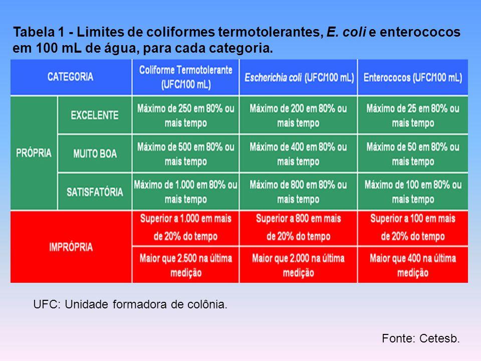 UFC: Unidade formadora de colônia. Fonte: Cetesb. Tabela 1 - Limites de coliformes termotolerantes, E. coli e enterococos em 100 mL de água, para cada
