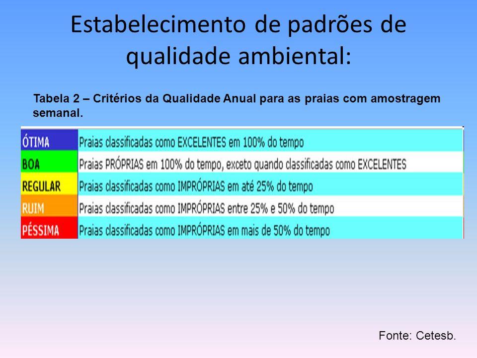 Estabelecimento de padrões de qualidade ambiental: Tabela 2 – Critérios da Qualidade Anual para as praias com amostragem semanal. Fonte: Cetesb.