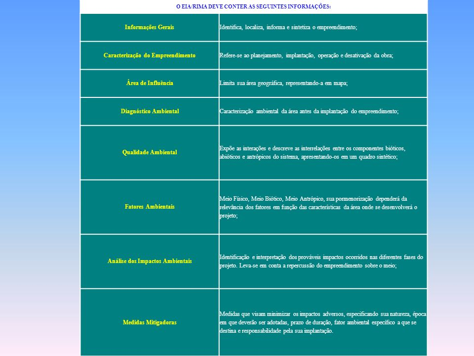 O EIA/RIMA DEVE CONTER AS SEGUINTES INFORMAÇÕES: Informações GeraisIdentifica, localiza, informa e sintetiza o empreendimento; Caracterização do Empre