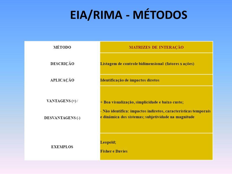 MÉTODO MATRIZES DE INTERAÇÃO DESCRIÇÃO Listagem de controle bidimensional (fatores x ações) APLICAÇÃO Identificação de impactos diretos VANTAGENS (+)