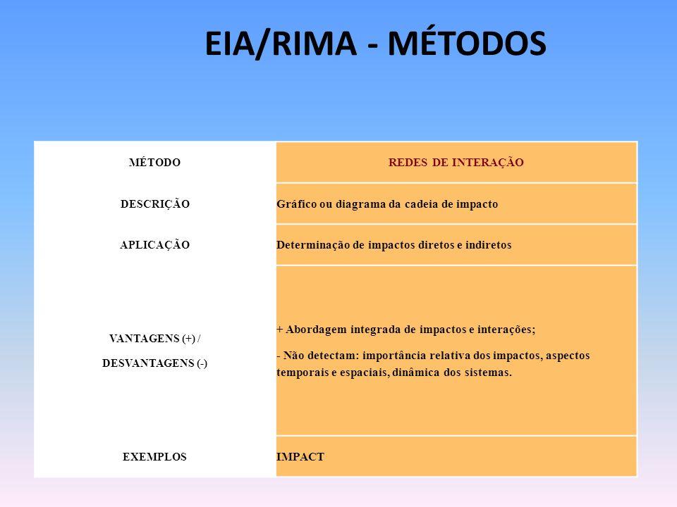MÉTODO REDES DE INTERAÇÃO DESCRIÇÃO Gráfico ou diagrama da cadeia de impacto APLICAÇÃO Determinação de impactos diretos e indiretos VANTAGENS (+) / DE