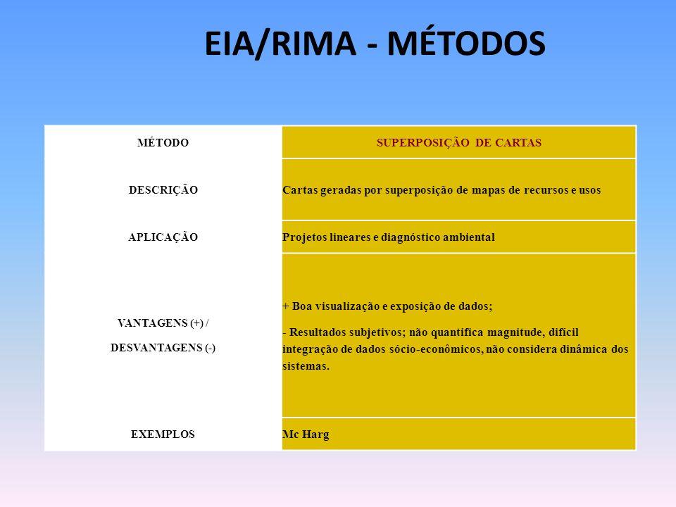MÉTODO SUPERPOSIÇÃO DE CARTAS DESCRIÇÃO Cartas geradas por superposição de mapas de recursos e usos APLICAÇÃO Projetos lineares e diagnóstico ambienta