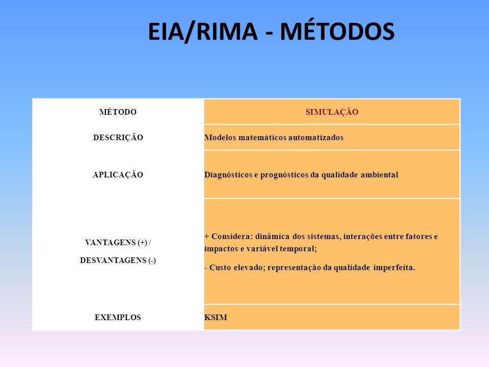 MÉTODO SIMULAÇÃO DESCRIÇÃO Modelos matemáticos automatizados APLICAÇÃO Diagnósticos e prognósticos da qualidade ambiental VANTAGENS (+) / DESVANTAGENS