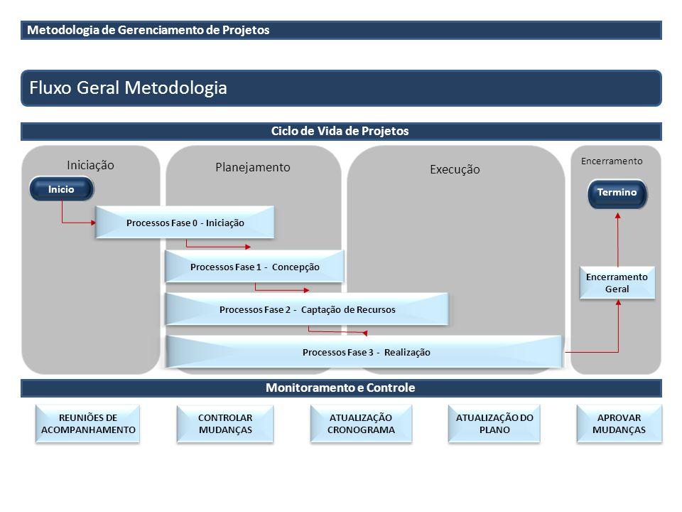 Encerramento Execução Planejamento Iniciação Metodologia de Gerenciamento de Projetos Fluxo Geral Metodologia Encerramento Geral Inicio Termino ATUALI