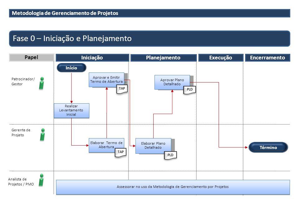 Metodologia de Gerenciamento de Projetos Fase 0 – Iniciação e Planejamento Papel Iniciação Planejamento Patrocinador/ Gestor Gerente de Projeto Analis