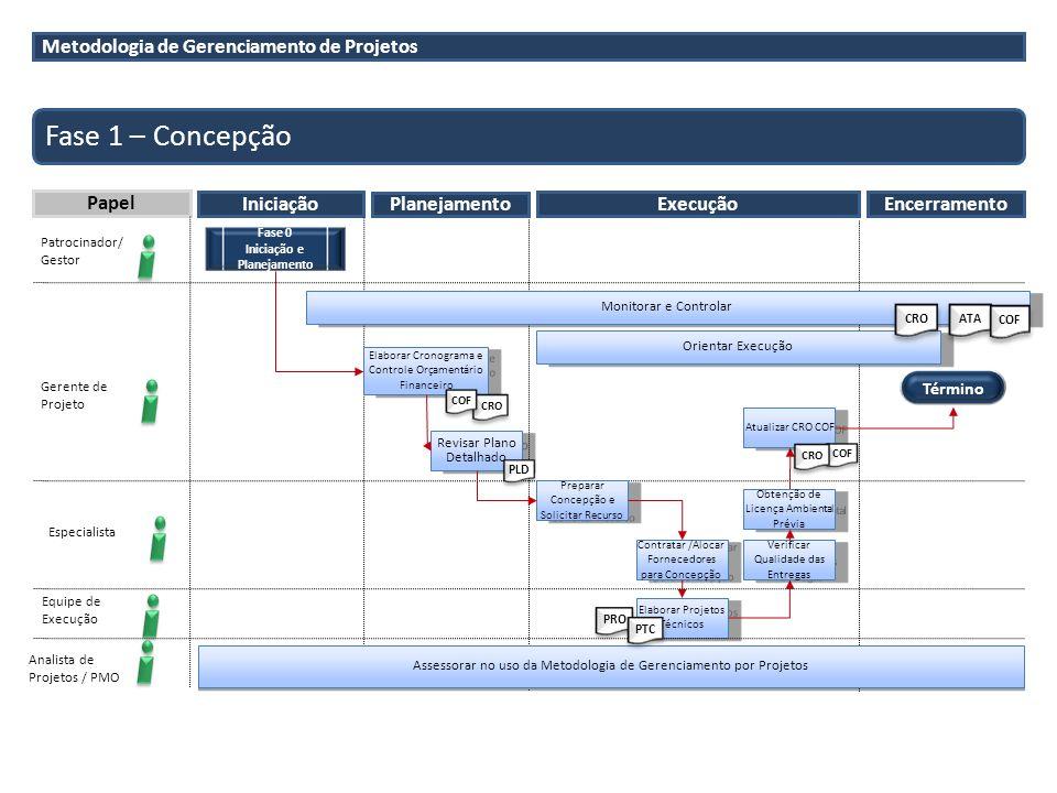 Metodologia de Gerenciamento de Projetos Fase 1 – Concepção Papel Iniciação Planejamento Patrocinador/ Gestor Gerente de Projeto Analista de Projetos