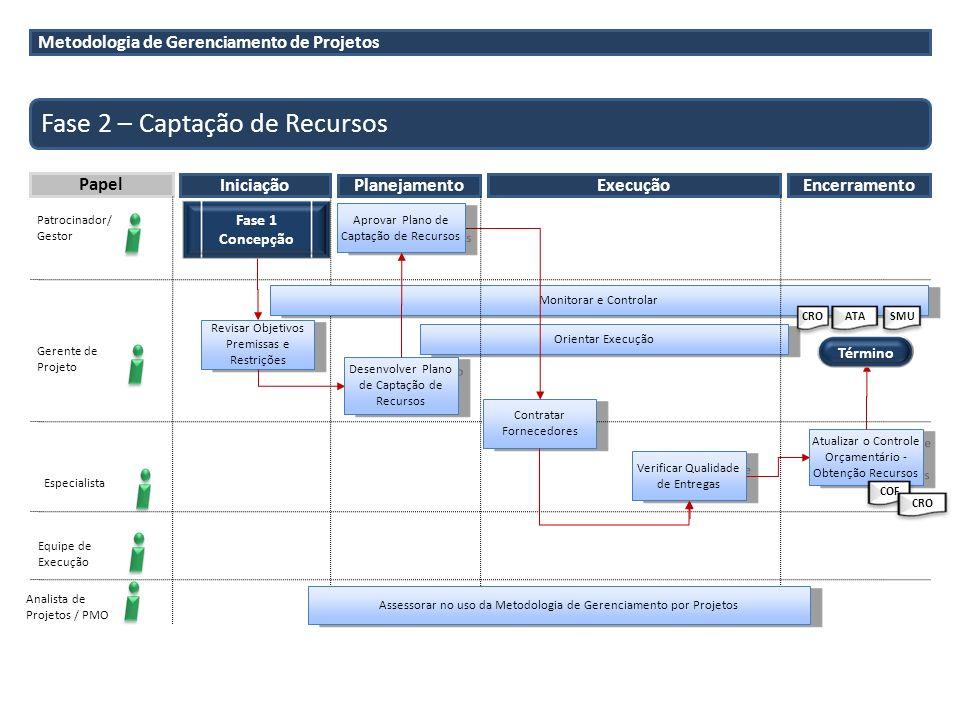 Metodologia de Gerenciamento de Projetos Fase 2 – Captação de Recursos Papel Iniciação Planejamento Patrocinador/ Gestor Gerente de Projeto Analista d