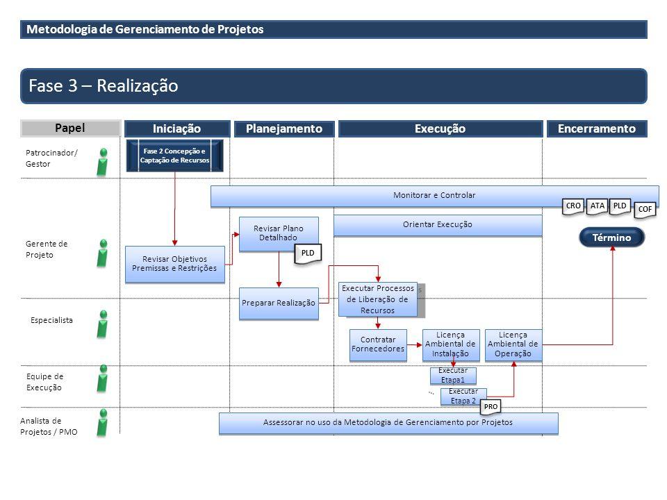 Metodologia de Gerenciamento de Projetos Fase 3 – Realização Papel Iniciação Planejamento Patrocinador/ Gestor Gerente de Projeto Analista de Projetos