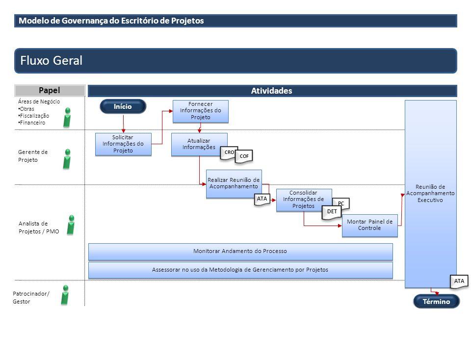 PC Fluxo Geral Papel Gerente de Projeto Patrocinador/ Gestor Atividades PRO Áreas de Negócio Obras Fiscalização Financeiro Início Solicitar Informaçõe