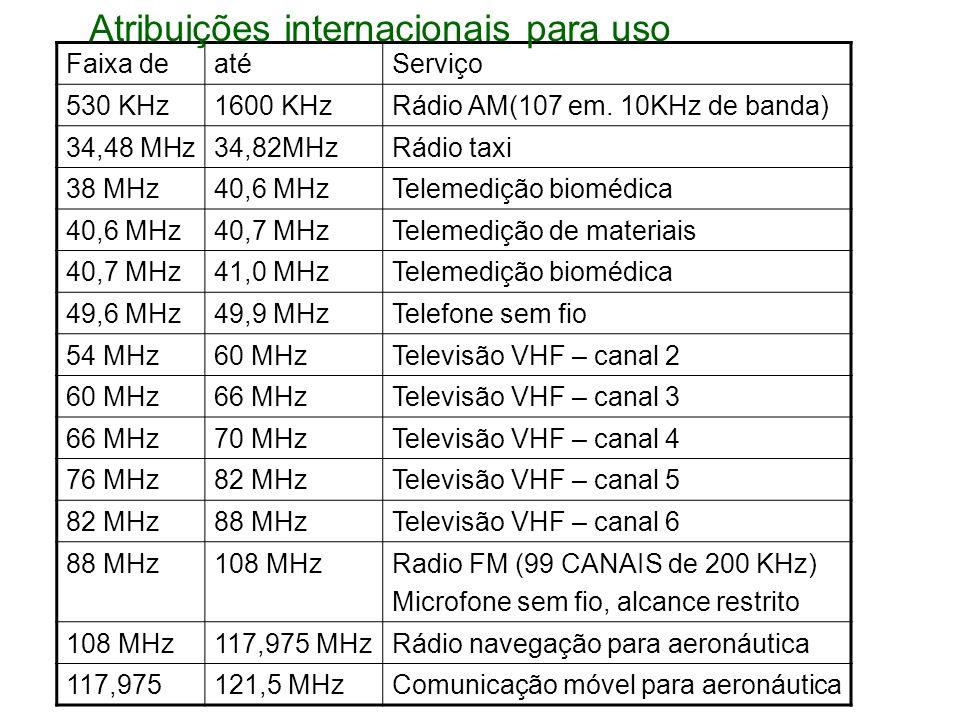 Faixa deatéServiço 530 KHz1600 KHzRádio AM(107 em. 10KHz de banda) 34,48 MHz34,82MHzRádio taxi 38 MHz40,6 MHzTelemedição biomédica 40,6 MHz40,7 MHzTel