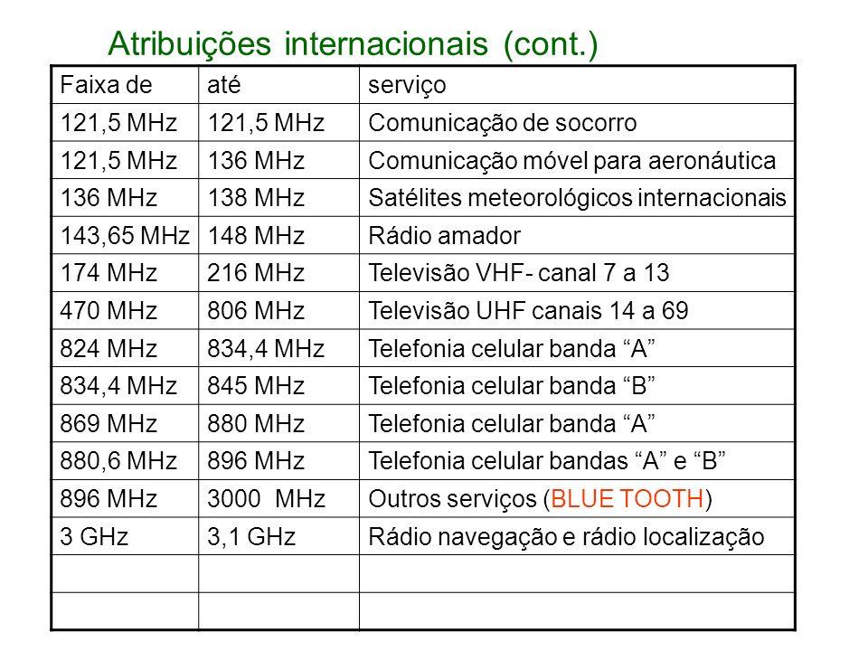 Faixa deatéserviço 121,5 MHz Comunicação de socorro 121,5 MHz136 MHzComunicação móvel para aeronáutica 136 MHz138 MHzSatélites meteorológicos internac