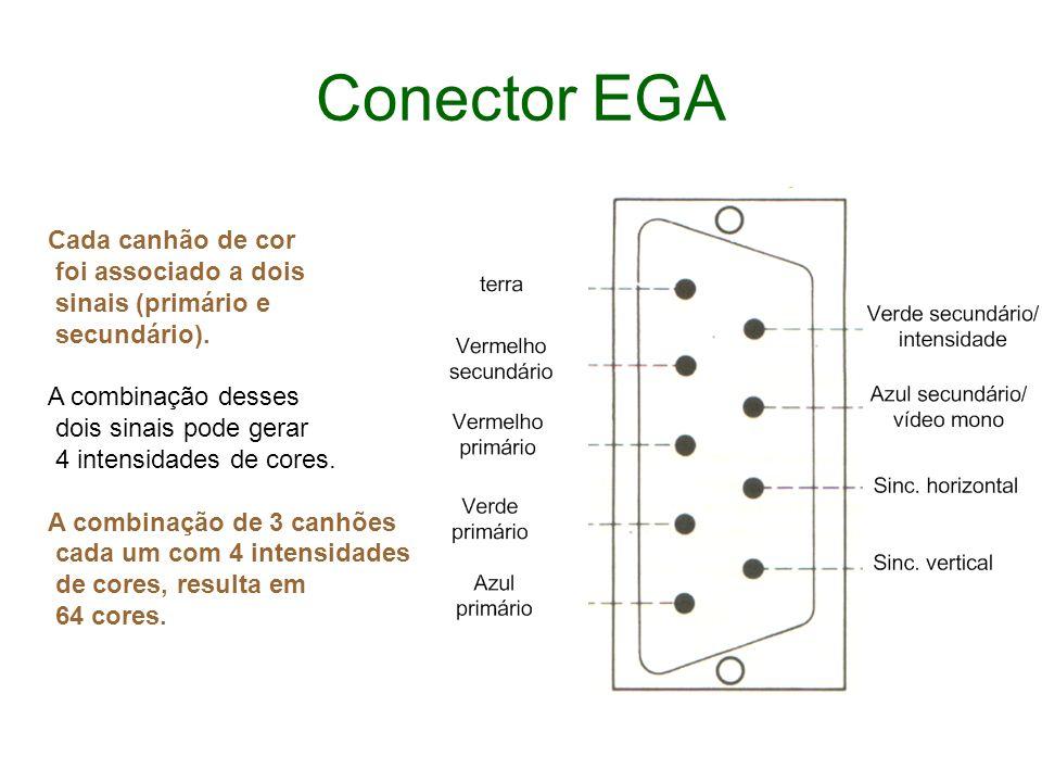 Conector EGA Cada canhão de cor foi associado a dois sinais (primário e secundário). A combinação desses dois sinais pode gerar 4 intensidades de core