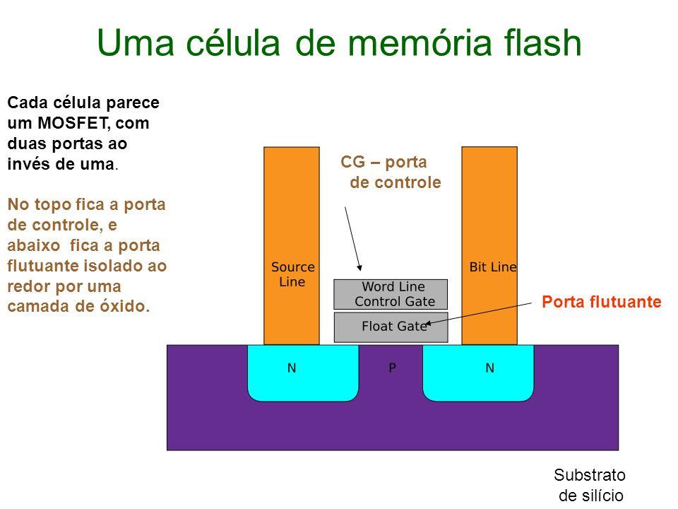 Uma célula de memória flash Substrato de silício CG – porta de controle Porta flutuante Cada célula parece um MOSFET, com duas portas ao invés de uma.