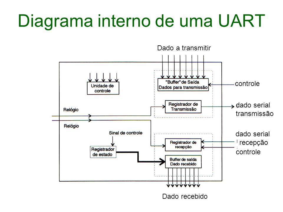 Diagrama interno de uma UART dado serial transmissão dado serial recepção controle Dado recebido Dado a transmitir
