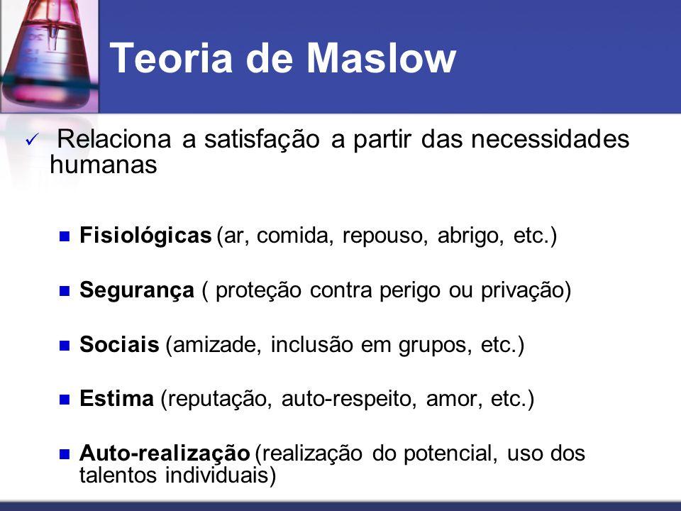 Teoria de Maslow Relaciona a satisfação a partir das necessidades humanas Fisiológicas (ar, comida, repouso, abrigo, etc.) Segurança ( proteção contra