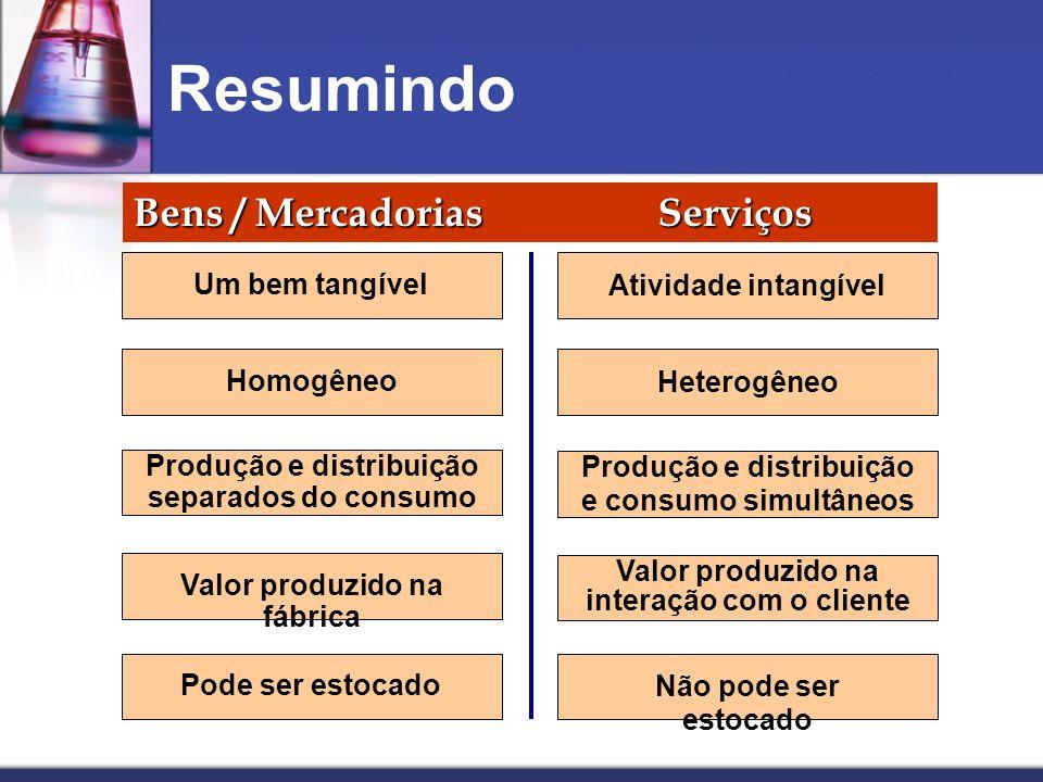 Resumindo Bens / Mercadorias Serviços Valor produzido na interação com o cliente Um bem tangível Homogêneo Produção e distribuição separados do consum