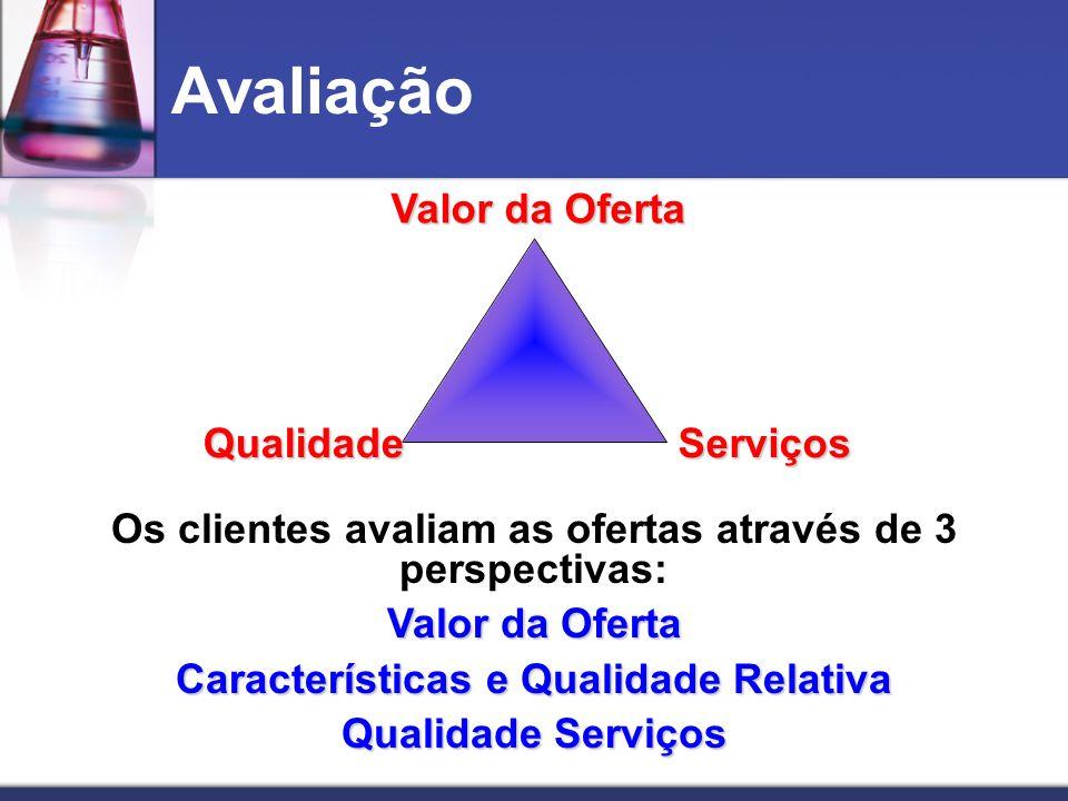 Avaliação Valor da Oferta QualidadeServiços Os clientes avaliam as ofertas através de 3 perspectivas: Valor da Oferta Características e Qualidade Rela