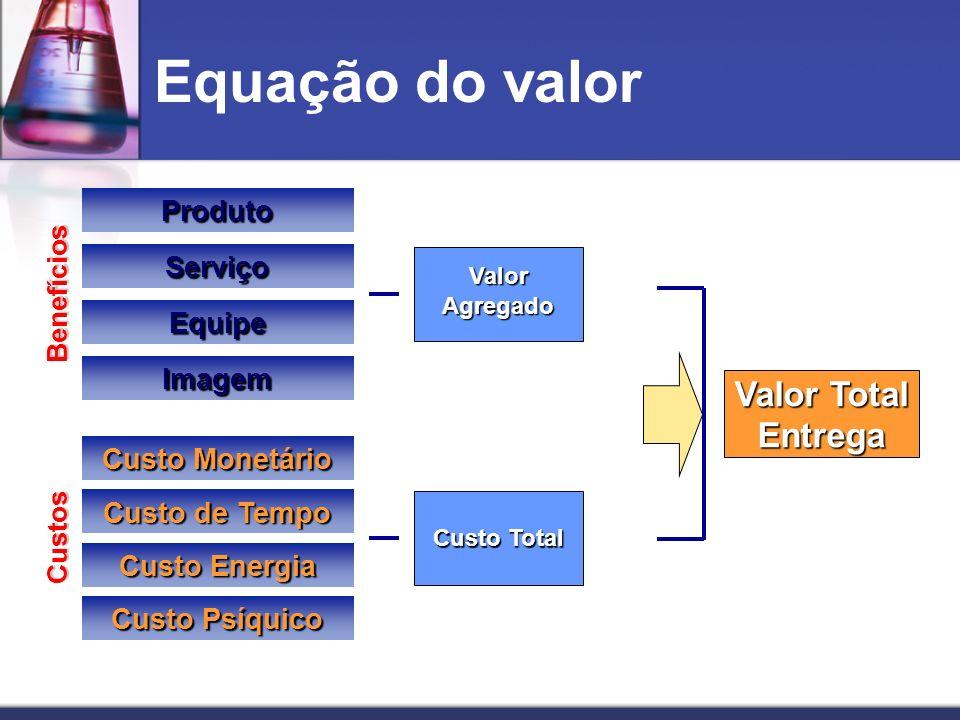 Equação do valor ValorAgregado Custo Total ProdutoServiço Equipe Imagem Custo Monetário Custo de Tempo Custo Energia Custo Psíquico Benefícios Custos