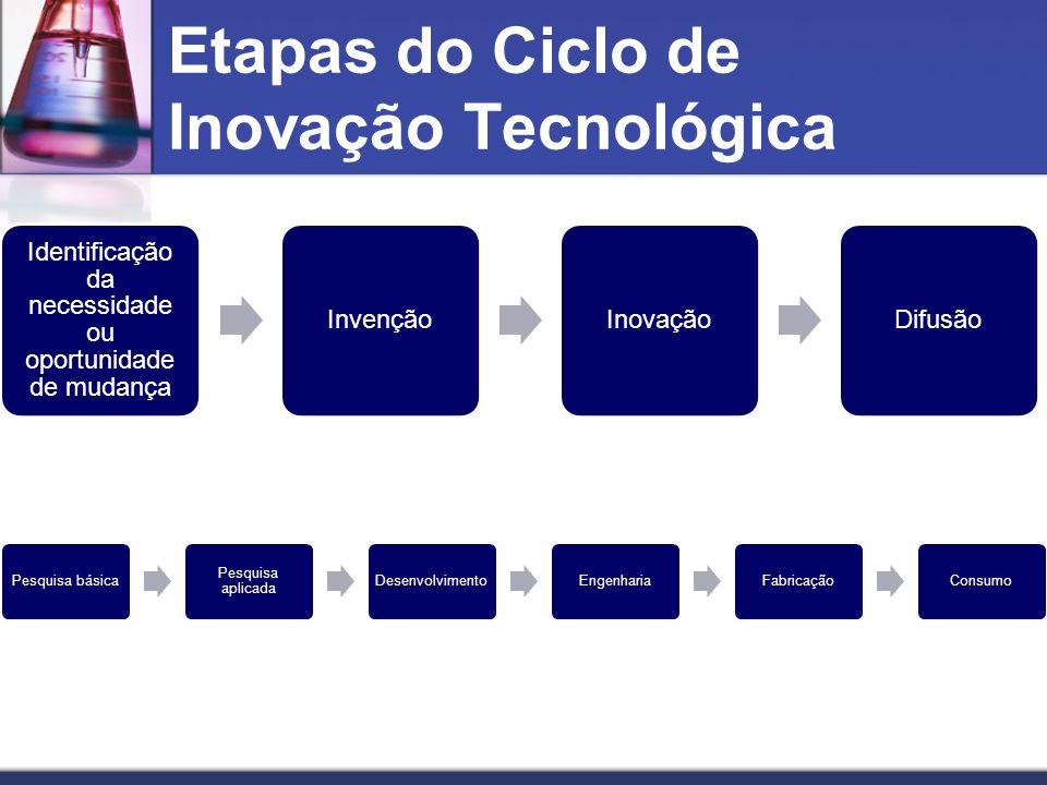 Etapas do Ciclo de Inovação Tecnológica Identificação da necessidade ou oportunidade de mudança InvençãoInovaçãoDifusão Pesquisa básicaPesquisa aplica