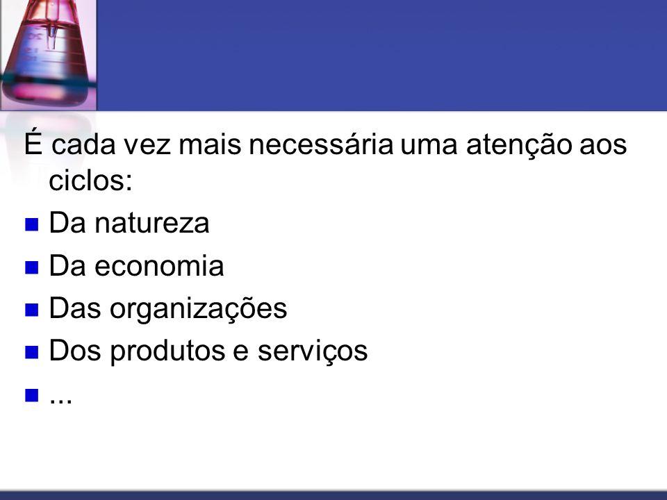 É cada vez mais necessária uma atenção aos ciclos: Da natureza Da economia Das organizações Dos produtos e serviços...