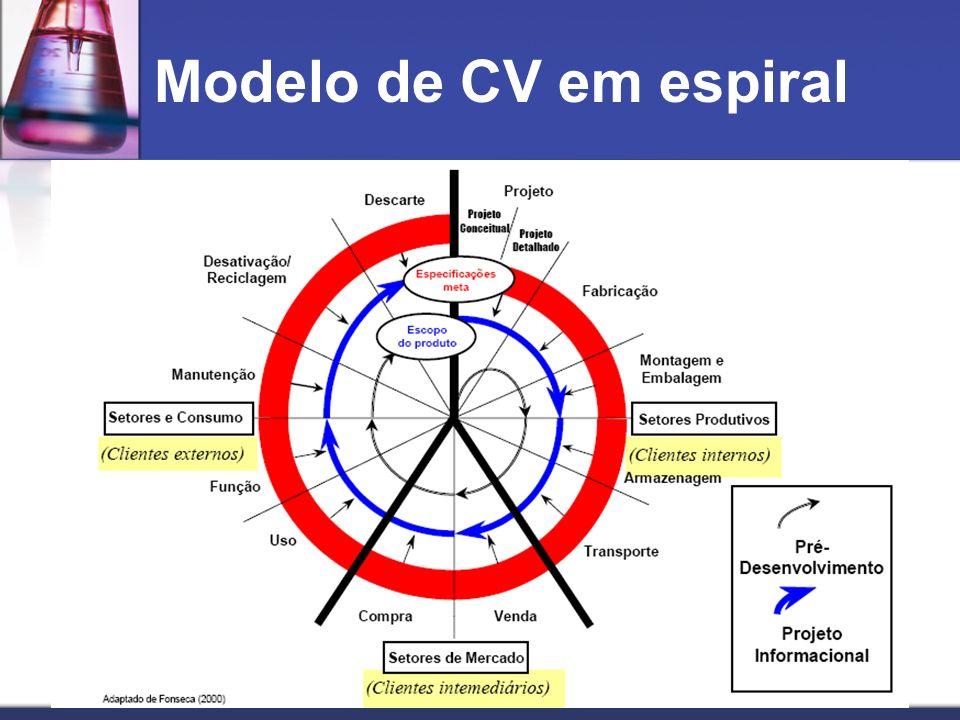 Modelo de CV em espiral