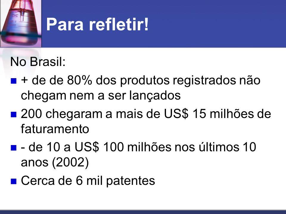 Para refletir! No Brasil: + de de 80% dos produtos registrados não chegam nem a ser lançados 200 chegaram a mais de US$ 15 milhões de faturamento - de