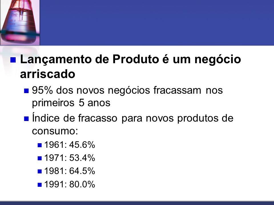 Lançamento de Produto é um negócio arriscado 95% dos novos negócios fracassam nos primeiros 5 anos Índice de fracasso para novos produtos de consumo: