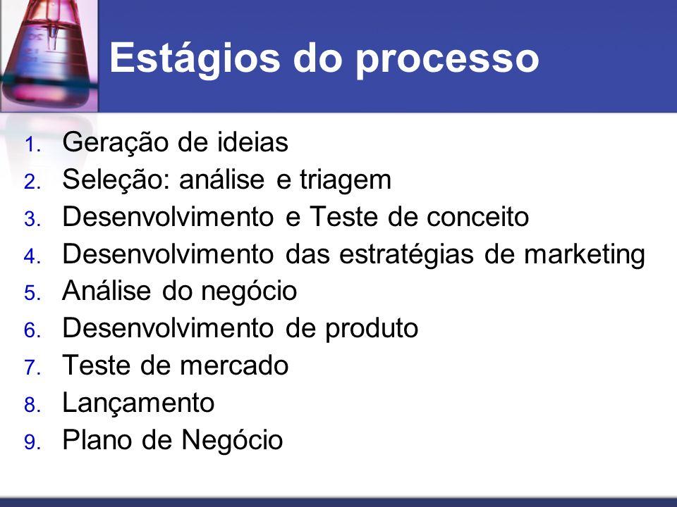 Estágios do processo 1. Geração de ideias 2. Seleção: análise e triagem 3. Desenvolvimento e Teste de conceito 4. Desenvolvimento das estratégias de m