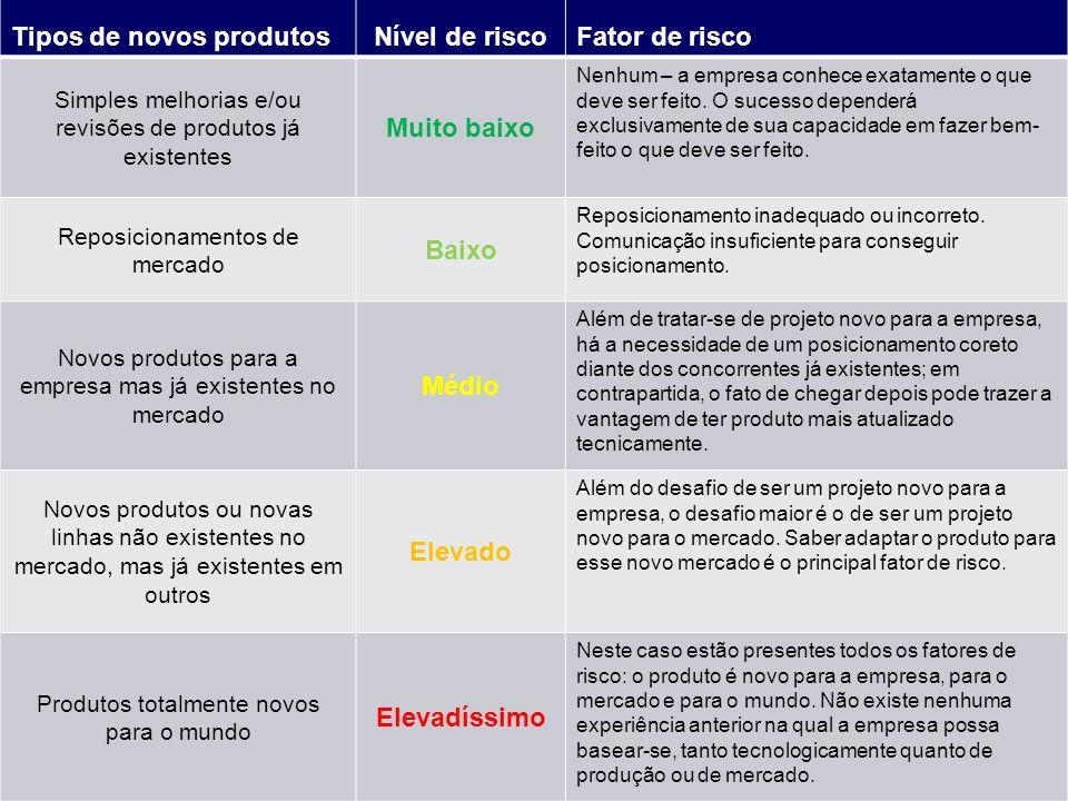 Tipos de novos produtosNível de riscoFator de risco Simples melhorias e/ou revisões de produtos já existentes Muito baixo Nenhum – a empresa conhece e