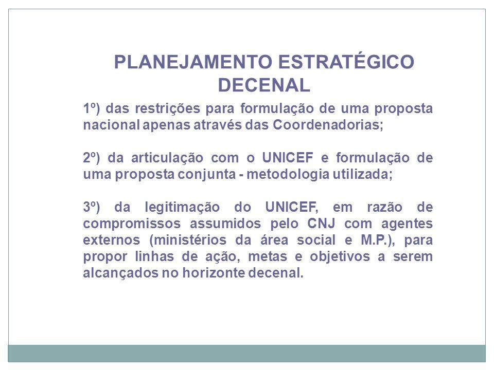 Recife, 21/11/12 1º) das restrições para formulação de uma proposta nacional apenas através das Coordenadorias; 2º) da articulação com o UNICEF e form
