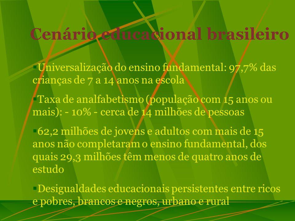 Cenários no Brasil: marcos legais Constituição Federal: Art. 208 – direito de todos à educação LDBEN nº. 9394/96 – art. 37 e 38 Parecer CNE/CEB nº. 11