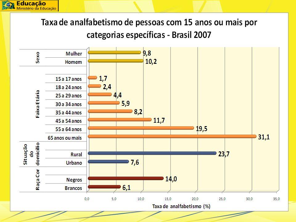 Universalização do ensino fundamental: 97,7% das crianças de 7 a 14 anos na escola Taxa de analfabetismo (população com 15 anos ou mais): - 10% - cerc