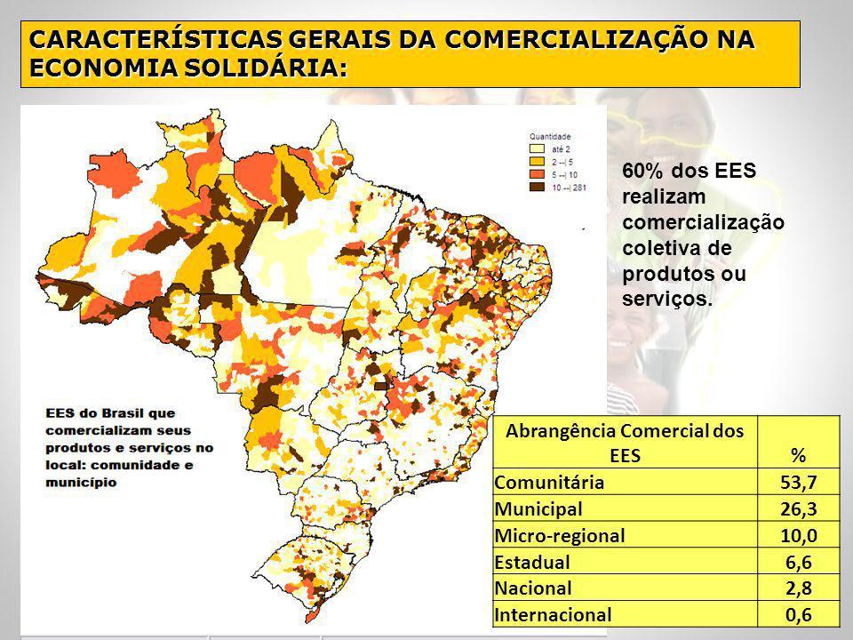 CARACTERÍSTICAS GERAIS DA COMERCIALIZAÇÃO NA ECONOMIA SOLIDÁRIA: 60% dos EES realizam comercialização coletiva de produtos ou serviços. Abrangência Co