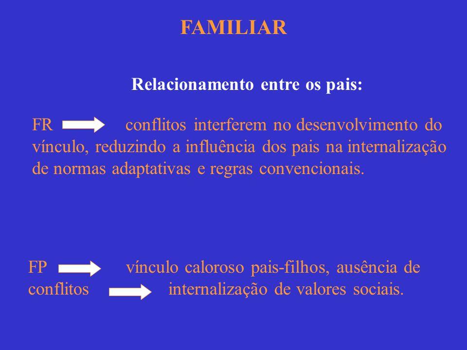 FAMILIAR Relacionamento entre os pais: FR conflitos interferem no desenvolvimento do vínculo, reduzindo a influência dos pais na internalização de nor