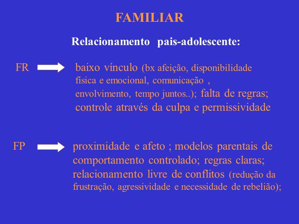 FAMILIAR Irmãos FR uso de drogas por irmãos mais velhos - influência na personalidade (identificação e modelagem) e relacionamento fraterno difícil FP não uso de drogas por irmãos mais velhos e um bom relacionamento