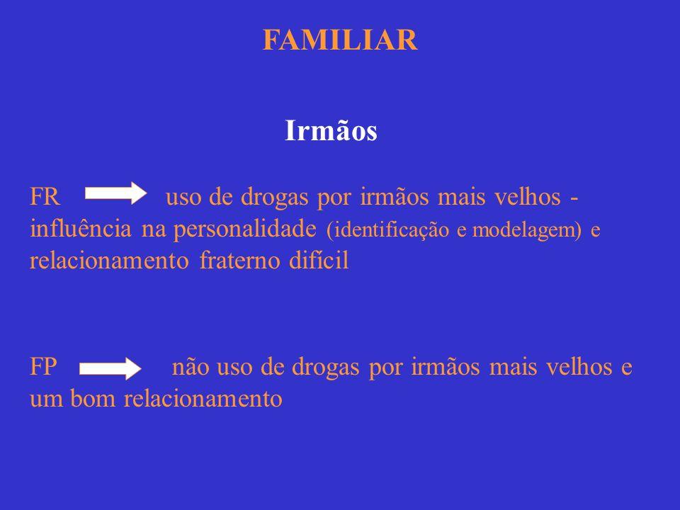FAMILIAR Irmãos FR uso de drogas por irmãos mais velhos - influência na personalidade (identificação e modelagem) e relacionamento fraterno difícil FP