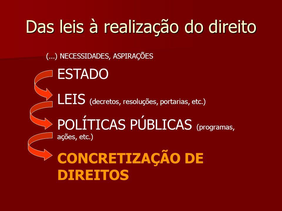 Das leis à realização do direito ESTADO LEIS (decretos, resoluções, portarias, etc.) POLÍTICAS PÚBLICAS (programas, ações, etc.) CONCRETIZAÇÃO DE DIRE