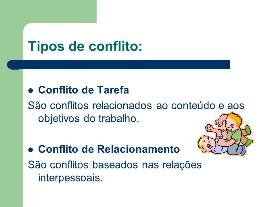 Níveis de conflito concl.: Nível intergrupal ou interorganizacional Conflito do indivíduo com o grupo ou organização. Exemplo: Conflito entre sindicat